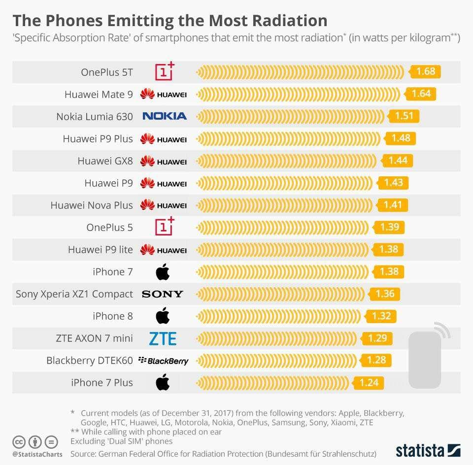 kesan radiasi telefon bimbit