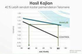 telomere study shaklee