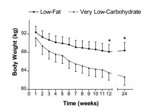 cara turunkan berat badan dengan cepat