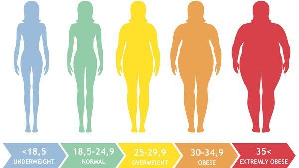 berat badan ketika mengandung