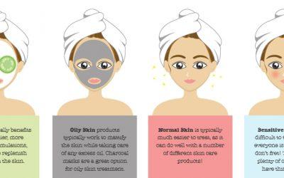 Cara Tentukan Jenis Kulit Muka Anda
